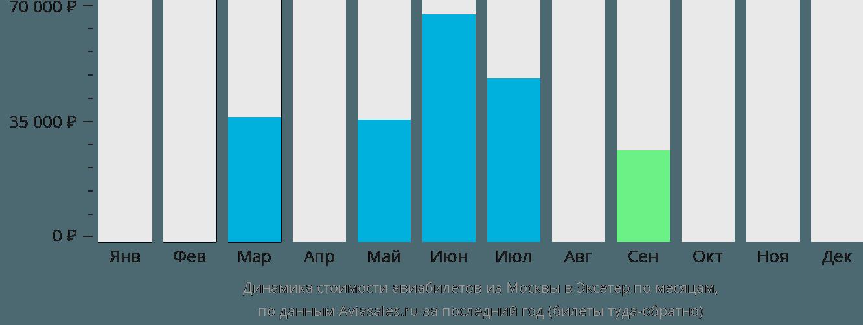 Динамика стоимости авиабилетов из Москвы в Эксетер по месяцам