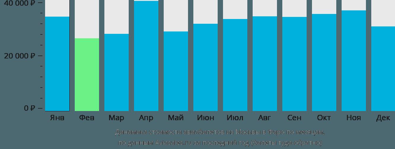 Динамика стоимости авиабилетов из Москвы на Фарерские острова по месяцам