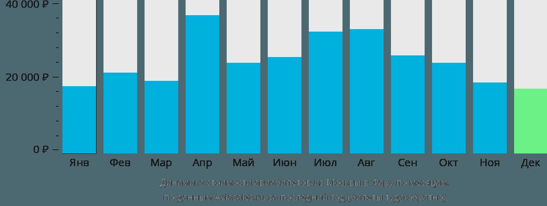 Динамика стоимости авиабилетов из Москвы в Фару по месяцам