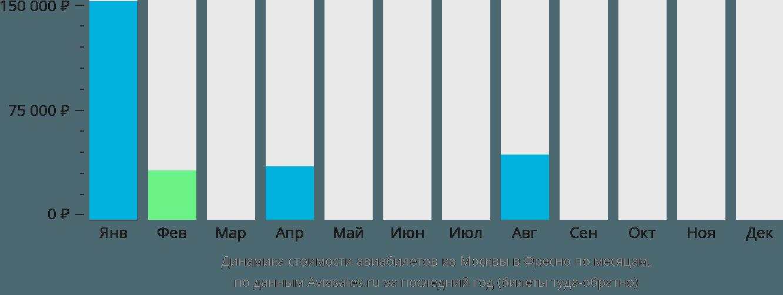 Динамика стоимости авиабилетов из Москвы в Фресно по месяцам