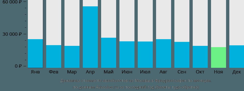 Динамика стоимости авиабилетов из Москвы в Фридрихсхафен по месяцам