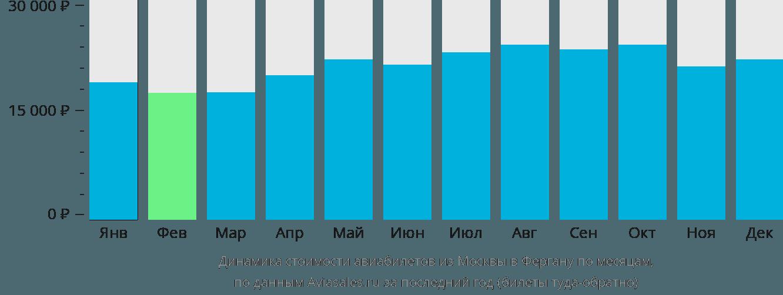 Динамика стоимости авиабилетов из Москвы в Фергану по месяцам