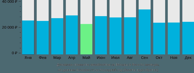 Динамика стоимости авиабилетов из Москвы в Феса по месяцам