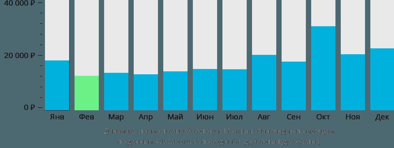 Динамика стоимости авиабилетов из Москвы в Финляндию по месяцам