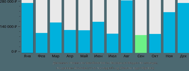 Динамика стоимости авиабилетов из Москвы на Фиджи по месяцам