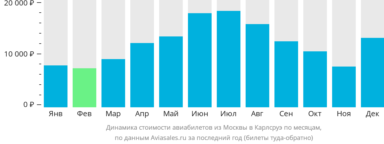 Динамика стоимости авиабилетов из Москвы в Карлсруэ по месяцам