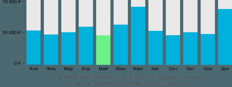 Динамика стоимости авиабилетов из Москвы в Форт-Лодердейл по месяцам