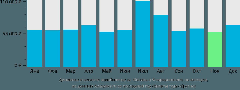 Динамика стоимости авиабилетов из Москвы в Флорианополис по месяцам