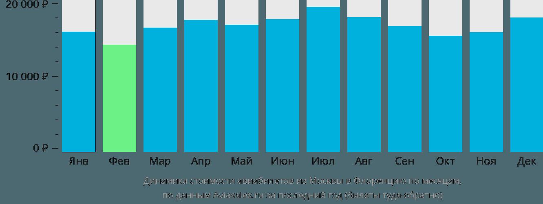 Динамика стоимости авиабилетов из Москвы в Флоренцию по месяцам