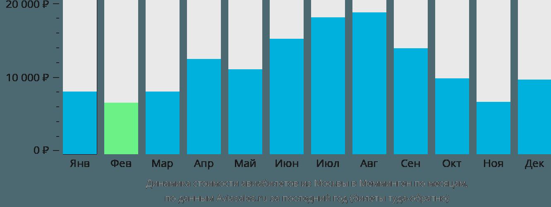 Динамика стоимости авиабилетов из Москвы в Мемминген по месяцам