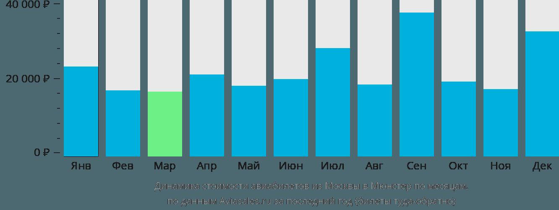 Динамика стоимости авиабилетов из Москвы в Мюнстер по месяцам