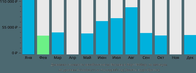Динамика стоимости авиабилетов из Москвы в Форт-Майерс по месяцам
