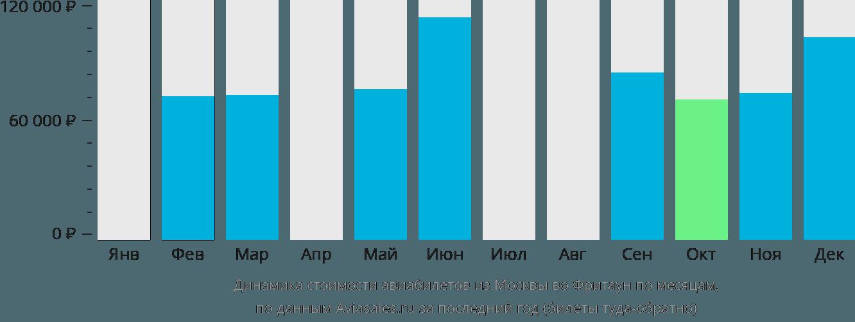 Динамика стоимости авиабилетов из Москвы во Фритаун по месяцам