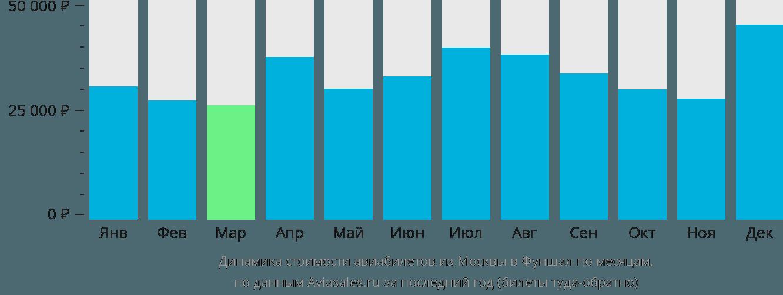 Динамика стоимости авиабилетов из Москвы в Фуншал по месяцам