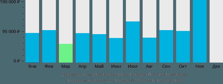 Динамика стоимости авиабилетов из Москвы в Пхеньян по месяцам