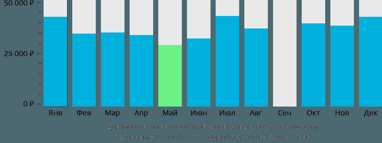 Динамика стоимости авиабилетов из Москвы в Фучжоу по месяцам