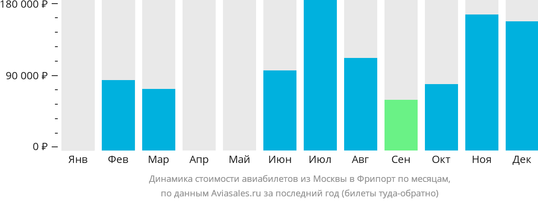 Динамика стоимости авиабилетов из Москвы в Фрипорт по месяцам