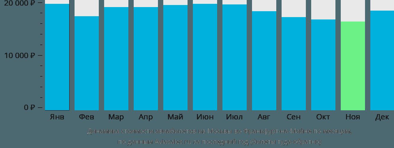 Динамика стоимости авиабилетов из Москвы во Франкфурт-на-Майне по месяцам
