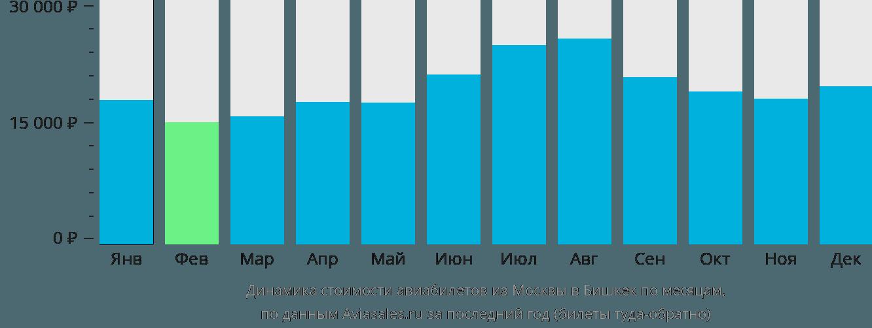 Динамика стоимости авиабилетов из Москвы в Бишкек по месяцам