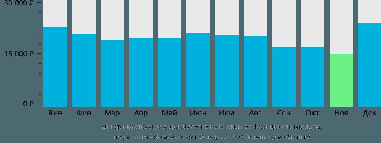 Динамика стоимости авиабилетов из Москвы во Францию по месяцам