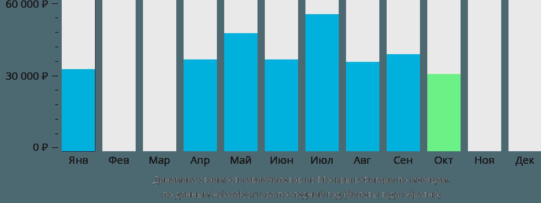 Динамика стоимости авиабилетов из Москвы в Фигари по месяцам