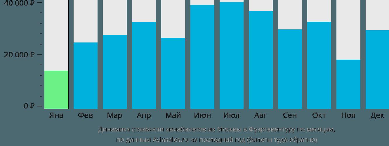 Динамика стоимости авиабилетов из Москвы в Фуэртевентуру по месяцам