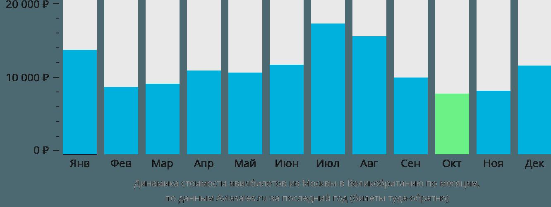 Динамика стоимости авиабилетов из Москвы в Великобританию по месяцам