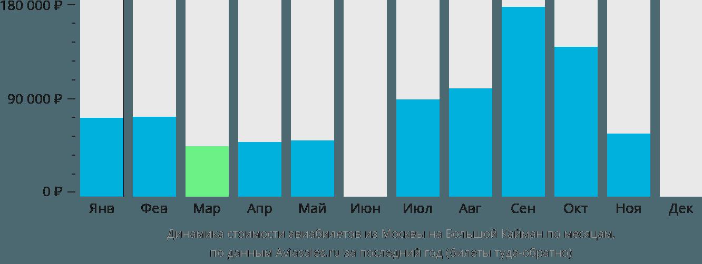 Динамика стоимости авиабилетов из Москвы на Большой Кайман по месяцам