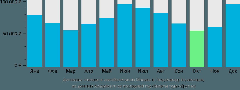 Динамика стоимости авиабилетов из Москвы в Гвадалахару по месяцам