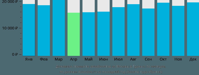 Динамика стоимости авиабилетов из Москвы в Гданьск по месяцам