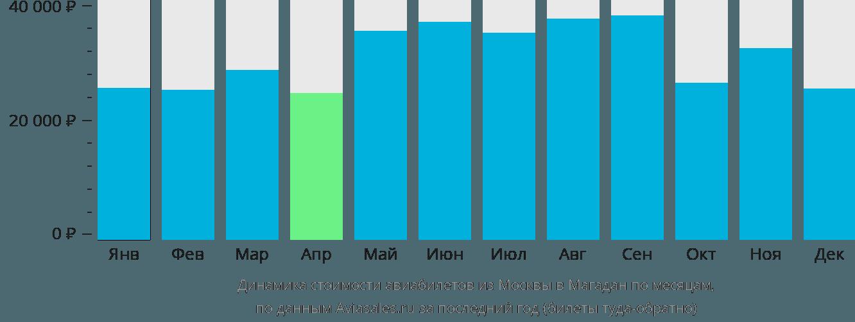 Динамика стоимости авиабилетов из Москвы в Магадан по месяцам