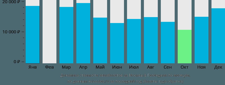 Динамика стоимости авиабилетов из Москвы в Геленджик по месяцам
