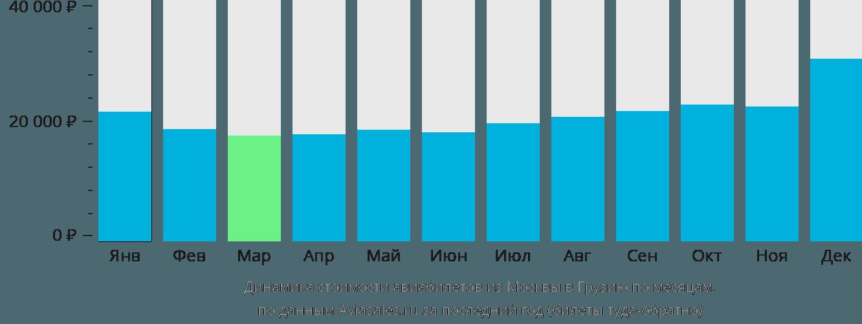 Динамика стоимости авиабилетов из Москвы в Грузию по месяцам