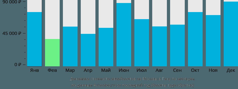 Динамика стоимости авиабилетов из Москвы в Гану по месяцам