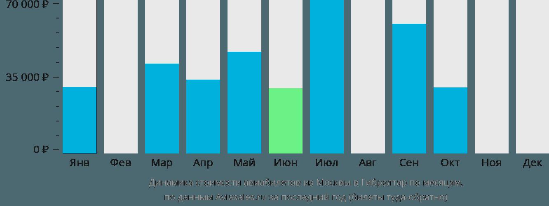 Динамика стоимости авиабилетов из Москвы в Гибралтар по месяцам
