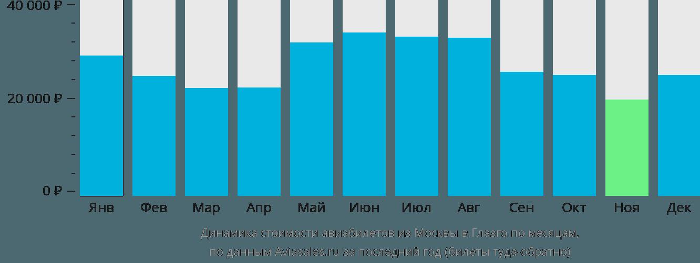 Динамика стоимости авиабилетов из Москвы в Глазго по месяцам