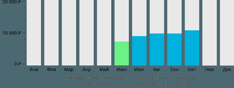 Динамика стоимости авиабилетов из Москвы в Гомель по месяцам