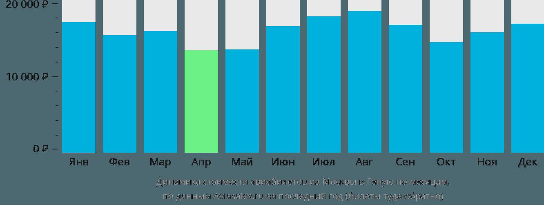 Динамика стоимости авиабилетов из Москвы в Геную по месяцам