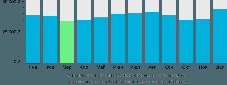 Динамика стоимости авиабилетов из Москвы в Гоа по месяцам