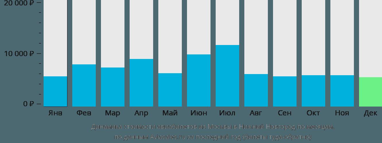 Динамика стоимости авиабилетов из Москвы в Нижний Новгород по месяцам