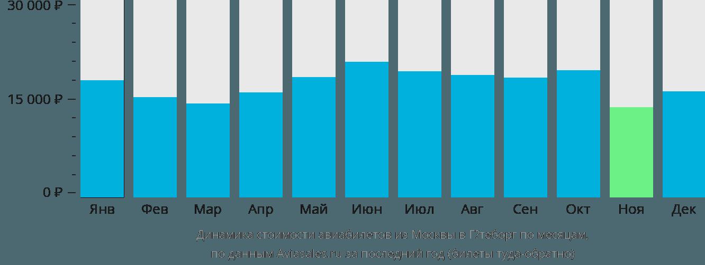 Динамика стоимости авиабилетов из Москвы в Гётеборг по месяцам