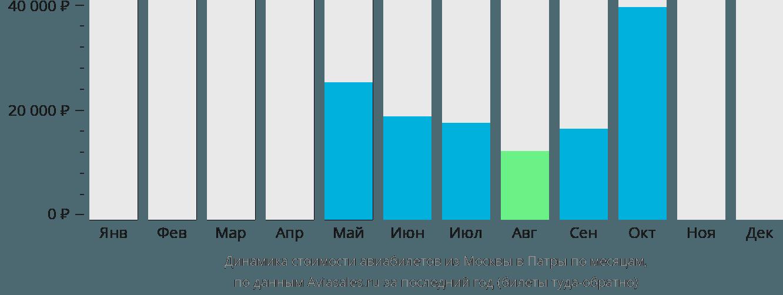 Динамика стоимости авиабилетов из Москвы в Патры по месяцам