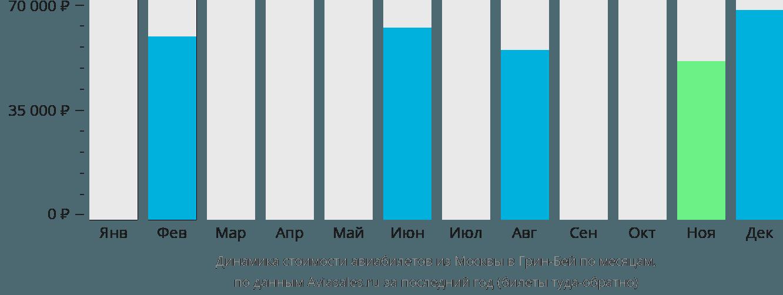 Динамика стоимости авиабилетов из Москвы в Грин-Бей по месяцам