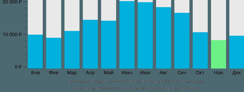 Динамика стоимости авиабилетов из Москвы в Жирону по месяцам