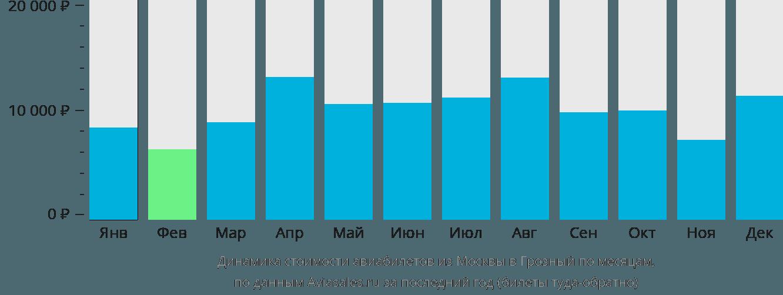 Динамика стоимости авиабилетов из Москвы в Грозный по месяцам