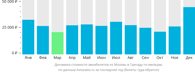 Динамика стоимости авиабилетов из Москвы в Гренаду по месяцам