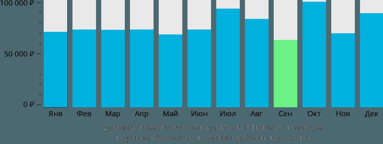Динамика стоимости авиабилетов из Москвы в Гватемалу по месяцам