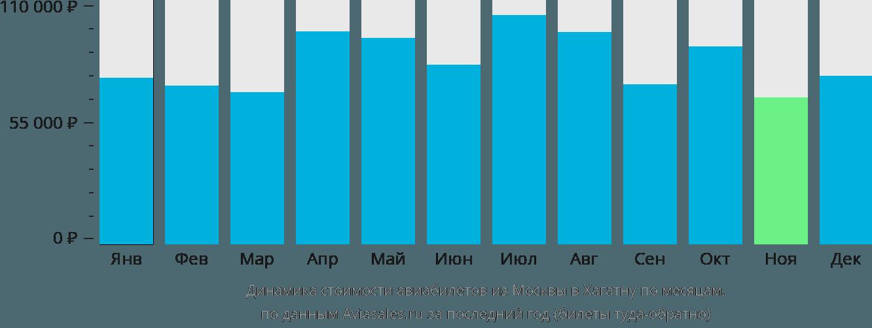 Динамика стоимости авиабилетов из Москвы в Хагатну по месяцам