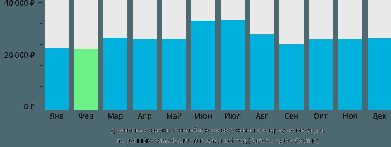 Динамика стоимости авиабилетов из Москвы в Атырау по месяцам