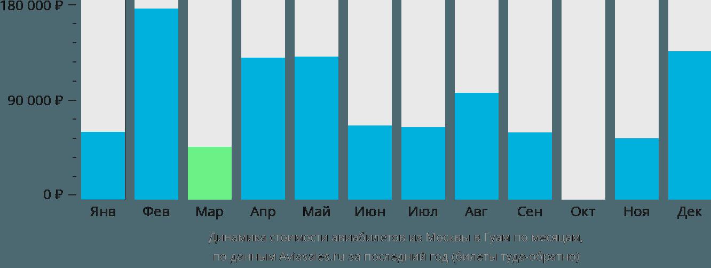 Динамика стоимости авиабилетов из Москвы в Гуам по месяцам